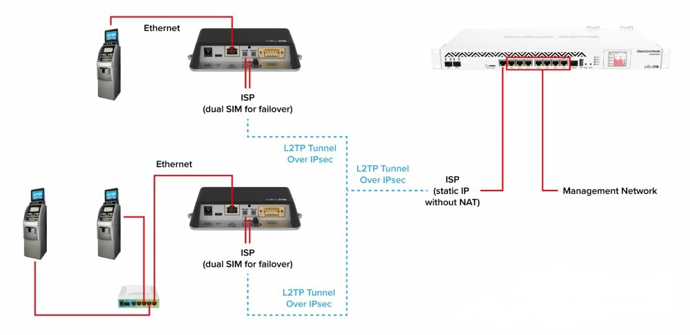Success Story – MikroTik LtAP mini LTE kit – safe as a bank